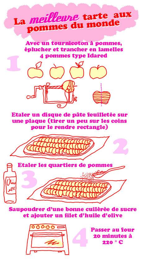 pommes recettes simples