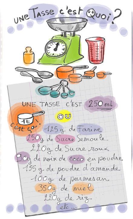 Tambouille mesures quivalence - Conversion mesures cuisine ...
