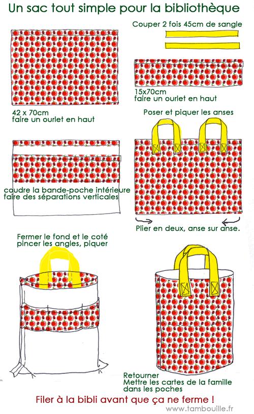 patron couture sac a linge sale