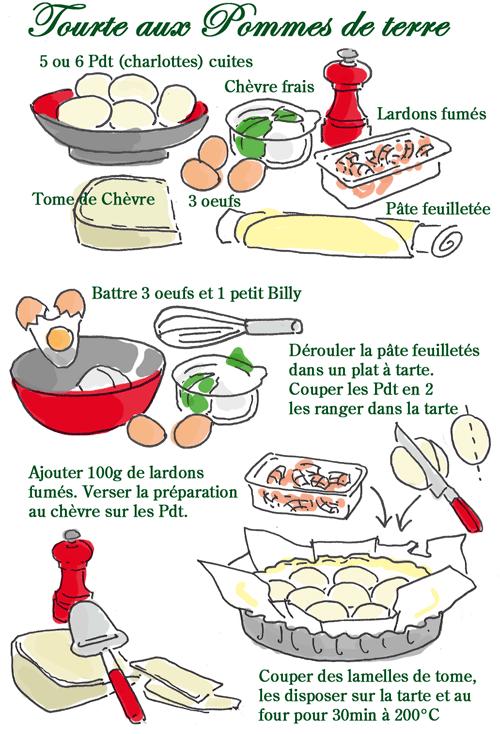 Tambouille fromage - Dessin tarte aux pommes ...